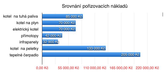 graf invstiv pro růuźné zdorje tepla