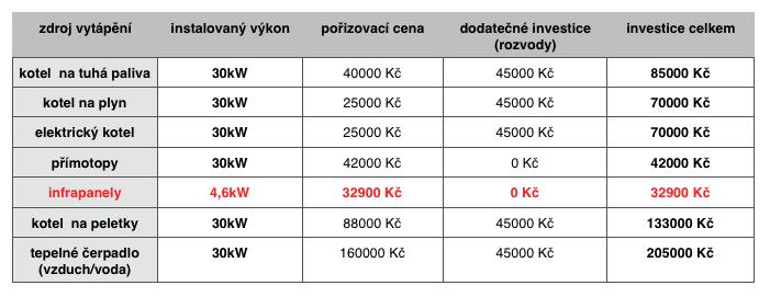 rozpis nákladů